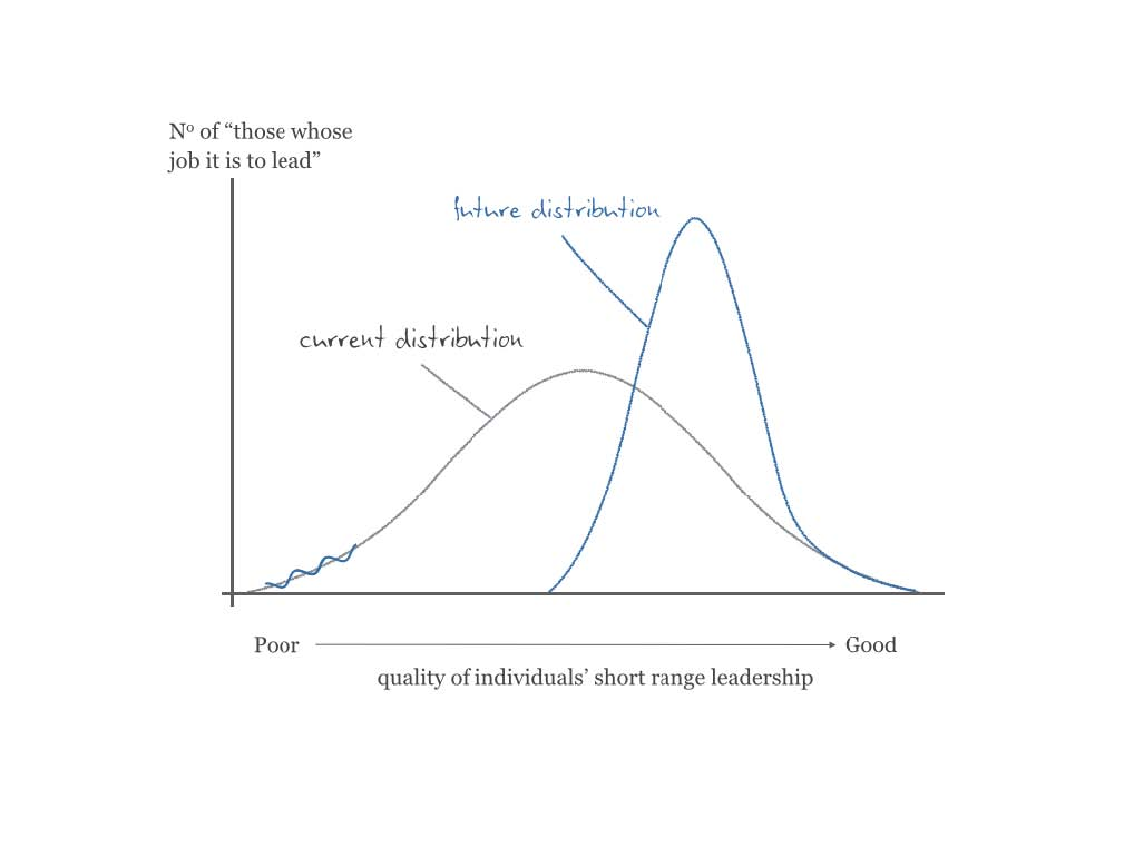 graph of Quality of individuals' short range leadership